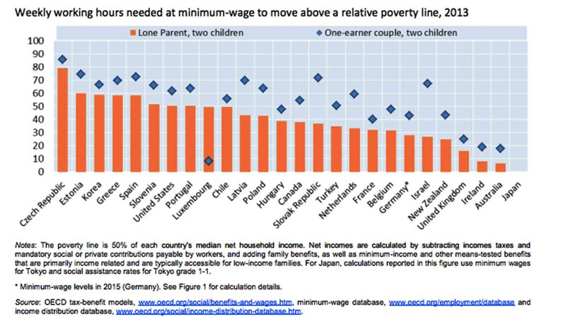 Infographic: how many minimum wage hours does it take to escape ...