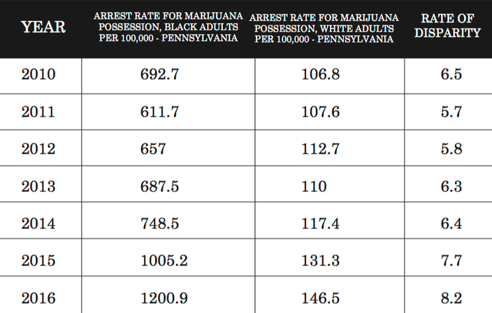 an analysis of american civil liberties union According to an analysis released monday by the american civil  monday by the american civil liberties union  aclu: marijuana arrests on the rise in.