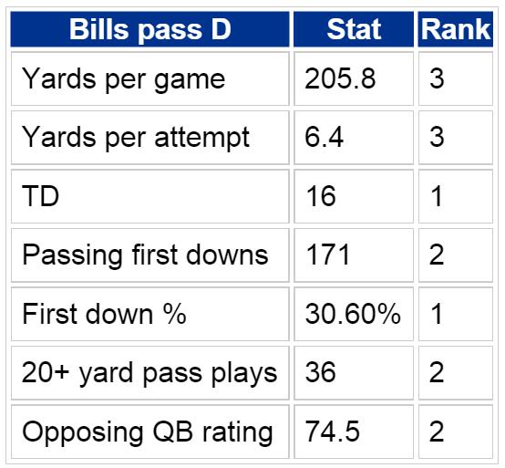 Bills pass D