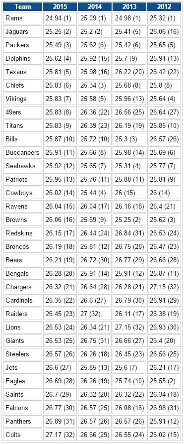 NFL age snapshot