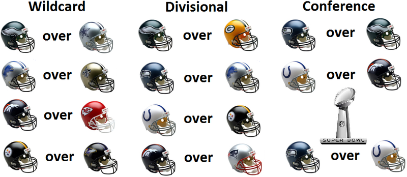 nfl playoffs predictions when is the nfl draft start
