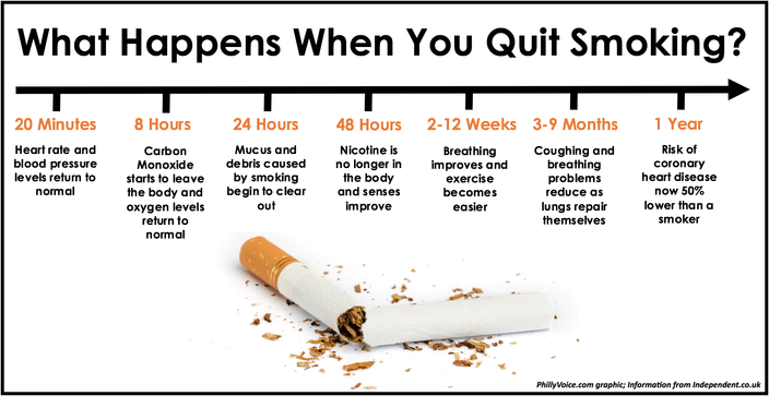 Here's how your body reacts when you quit smoking ...