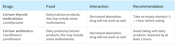 drug interactions what you should know Medication interactions: food, supplements and other drugs updated: can cause unintended and possibly dangerous interactions with certain medications perhaps the best-known example is grapefruit, which, along with let your doctor know about any diet formulations you're on.